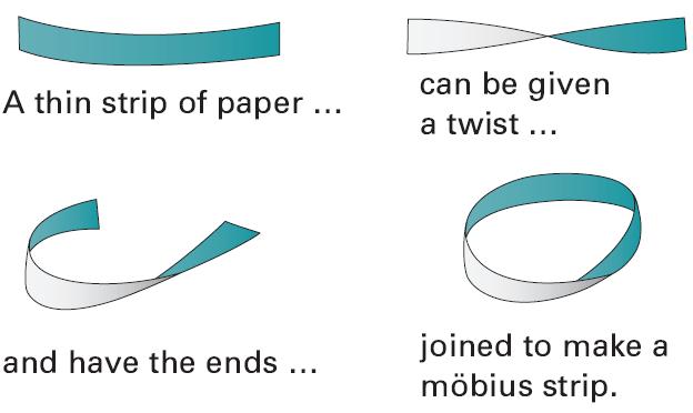Möbius [Moebius] Strip